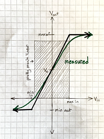 Graph with nearly-linear region highlighted